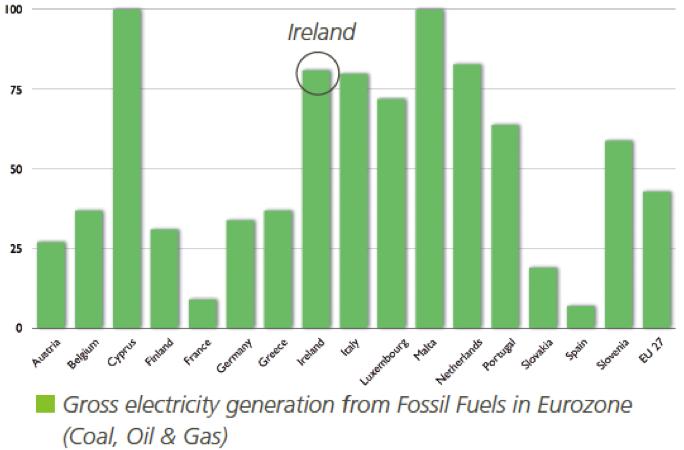 Ireland Natural Resources List
