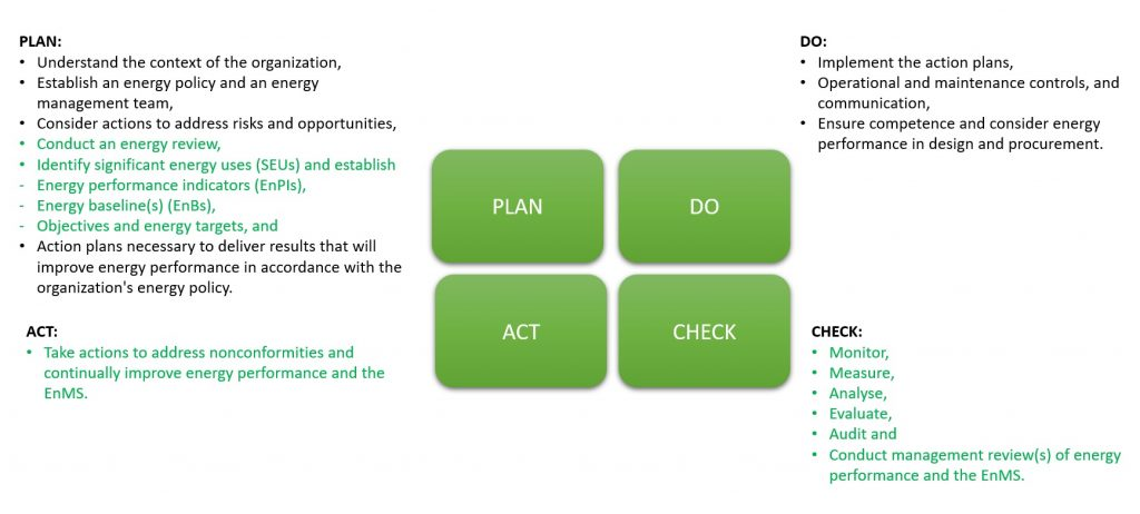 plan do check act ISO50001 energy management wattics