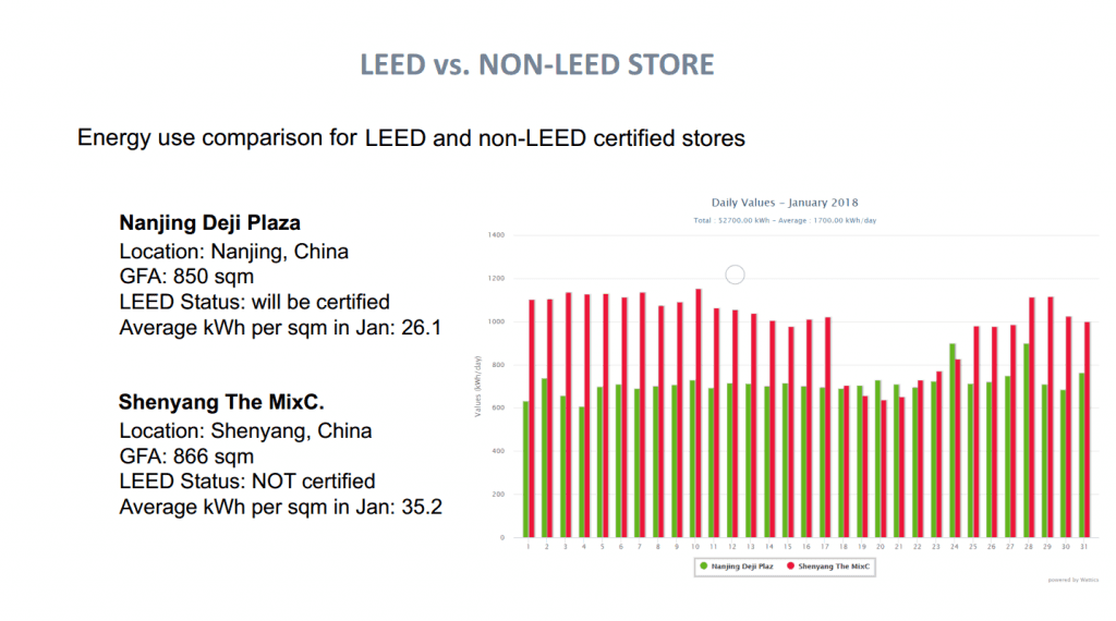 Wattics helps LEED certification