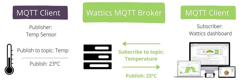 MQTT energy management